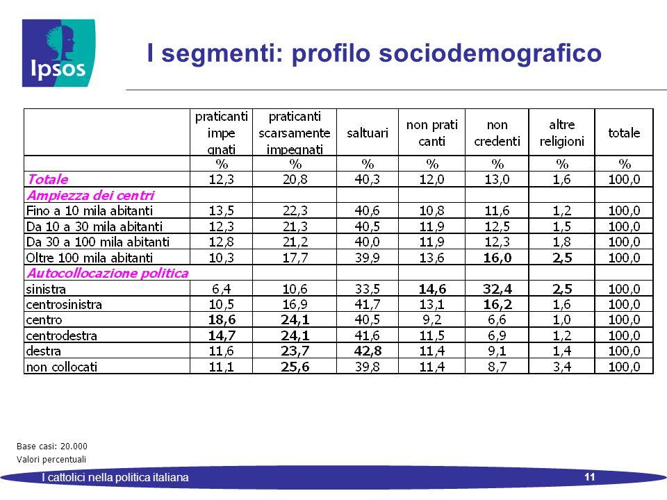 11 I cattolici nella politica italiana I segmenti: profilo sociodemografico Base casi: 20.000 Valori percentuali