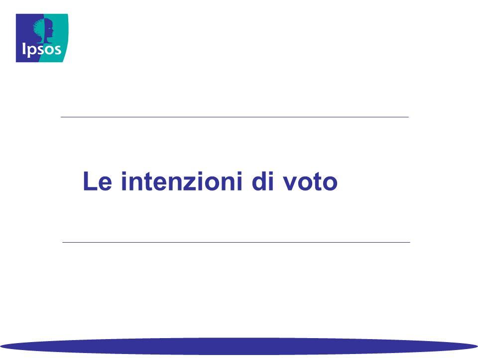 Le intenzioni di voto