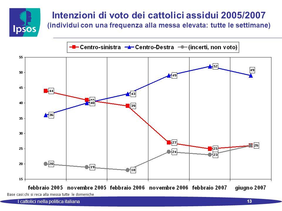 13 I cattolici nella politica italiana Intenzioni di voto dei cattolici assidui 2005/2007 (individui con una frequenza alla messa elevata: tutte le settimane) Base casi:chi si reca alla messa tutte le domeniche