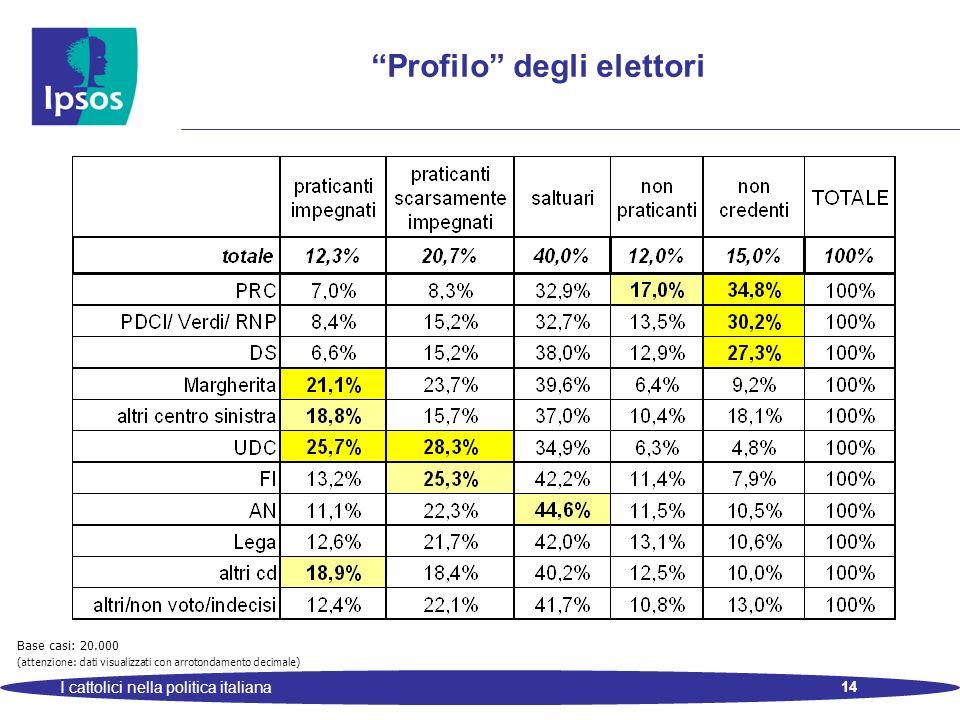 14 I cattolici nella politica italiana Base casi: 20.000 (attenzione: dati visualizzati con arrotondamento decimale) Profilo degli elettori