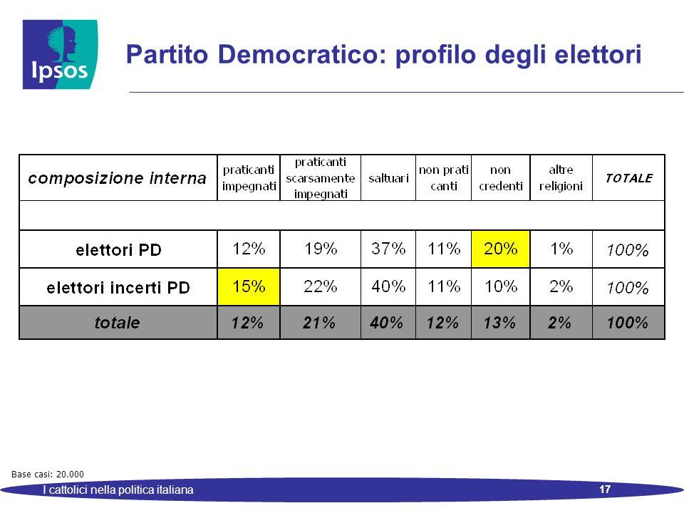 17 I cattolici nella politica italiana Partito Democratico: profilo degli elettori Base casi: 20.000