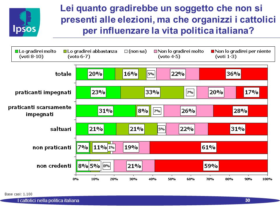 30 I cattolici nella politica italiana Lei quanto gradirebbe un soggetto che non si presenti alle elezioni, ma che organizzi i cattolici per influenzare la vita politica italiana.