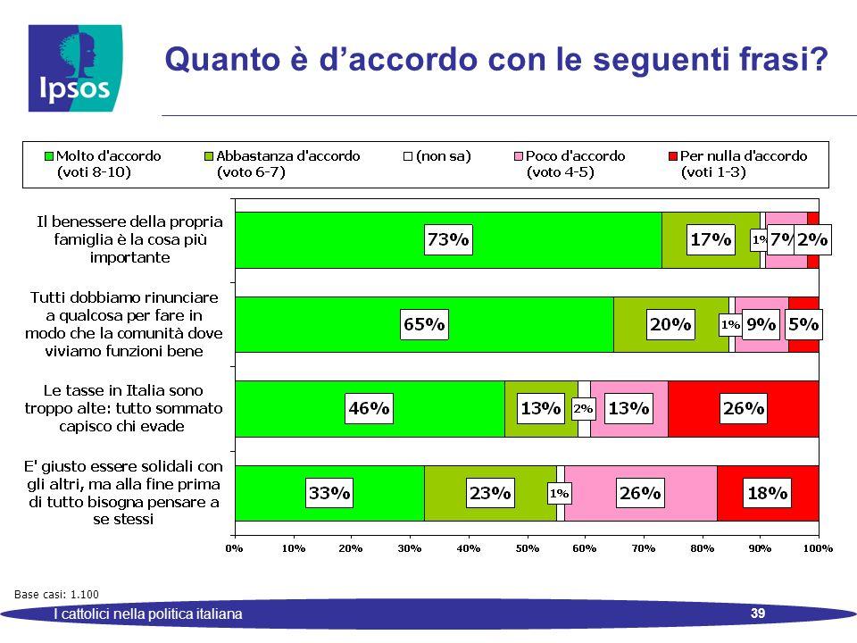 39 I cattolici nella politica italiana Quanto è daccordo con le seguenti frasi Base casi: 1.100