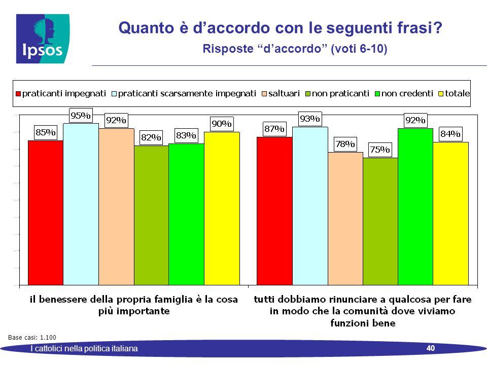 40 I cattolici nella politica italiana Quanto è daccordo con le seguenti frasi? Risposte daccordo (voti 6-10) Base casi: 1.100