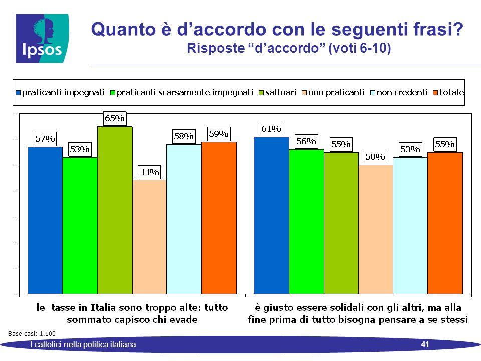 41 I cattolici nella politica italiana Quanto è daccordo con le seguenti frasi? Risposte daccordo (voti 6-10) Base casi: 1.100