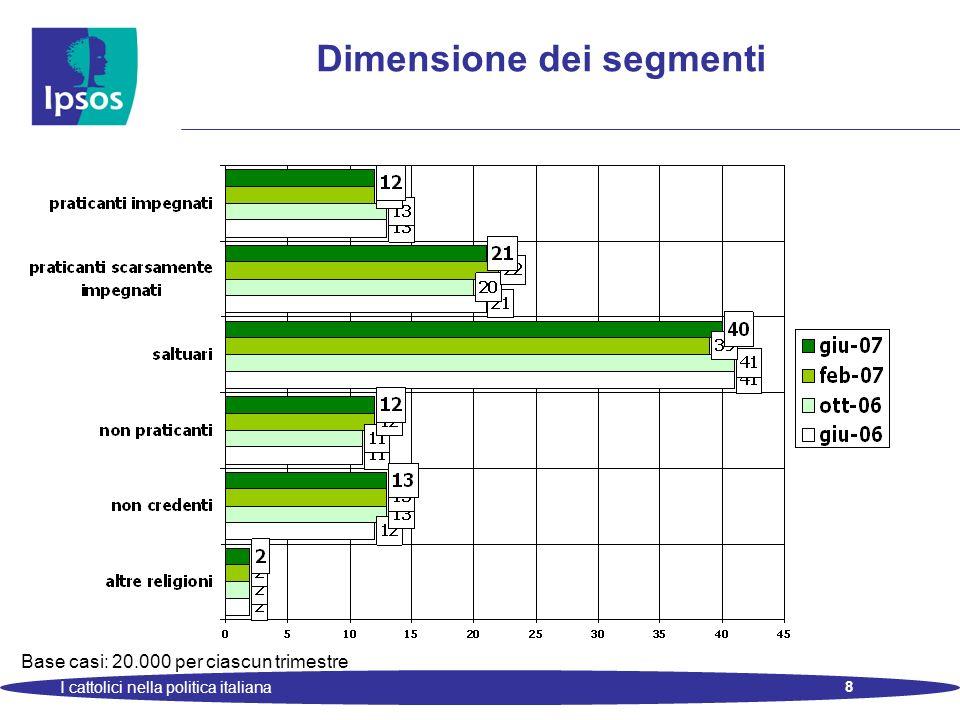 9 I cattolici nella politica italiana I segmenti: profilo sociodemografico Base casi: 20.000 Valori percentuali