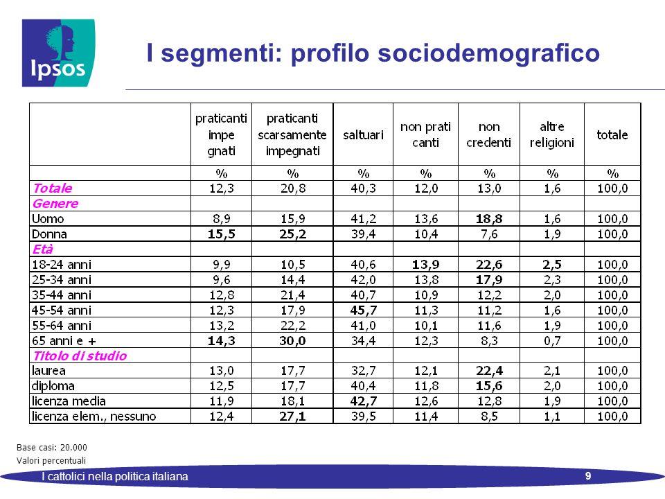 10 I cattolici nella politica italiana I segmenti: profilo sociodemografico Base casi: 20.000 Valori percentuali
