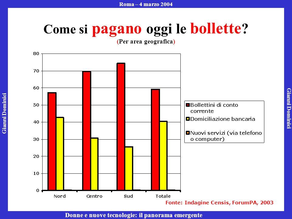 Gianni Dominici Roma – 4 marzo 2004 Donne e nuove tecnologie: il panorama emergente Come si pagano oggi le bollette .