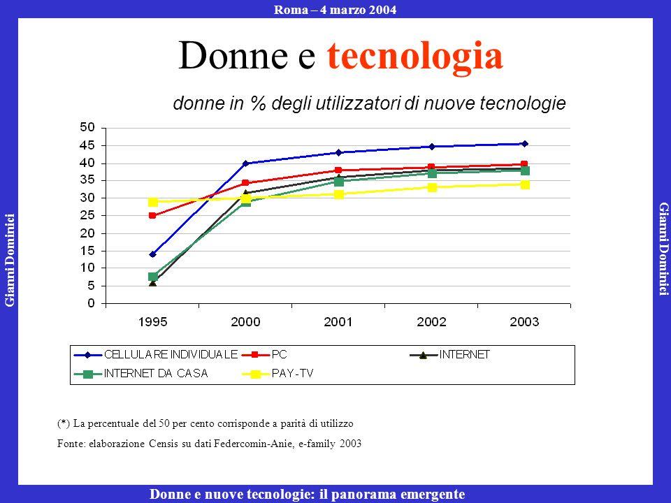 Gianni Dominici Roma – 4 marzo 2004 Donne e nuove tecnologie: il panorama emergente Donne e tecnologia (*) La percentuale del 50 per cento corrisponde a parità di utilizzo Fonte: elaborazione Censis su dati Federcomin-Anie, e-family 2003 donne in % degli utilizzatori di nuove tecnologie