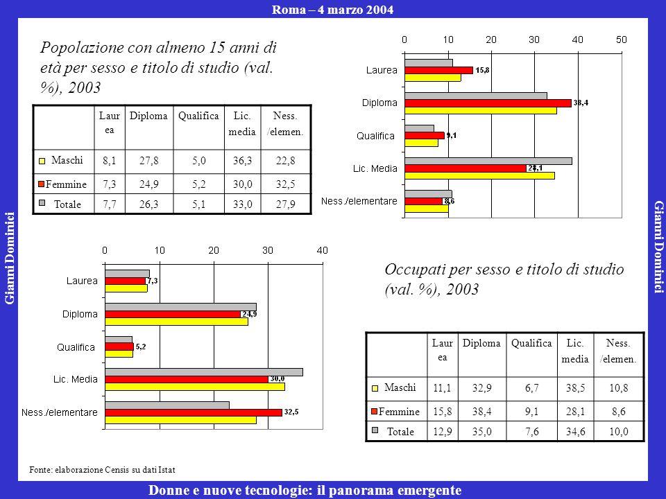 Gianni Dominici Roma – 4 marzo 2004 Donne e nuove tecnologie: il panorama emergente Fonte: elaborazione Censis su dati Istat Popolazione con almeno 15 anni di età per sesso e titolo di studio (val.