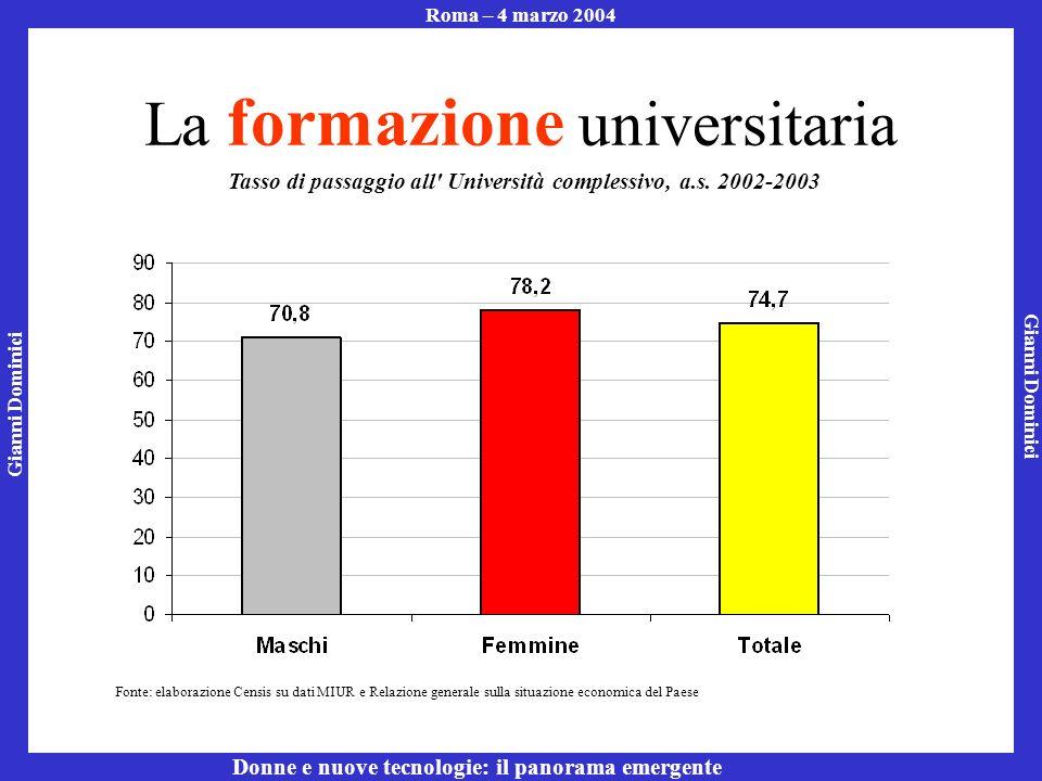 Gianni Dominici Roma – 4 marzo 2004 Donne e nuove tecnologie: il panorama emergente La formazione universitaria Tasso di passaggio all Università complessivo, a.s.