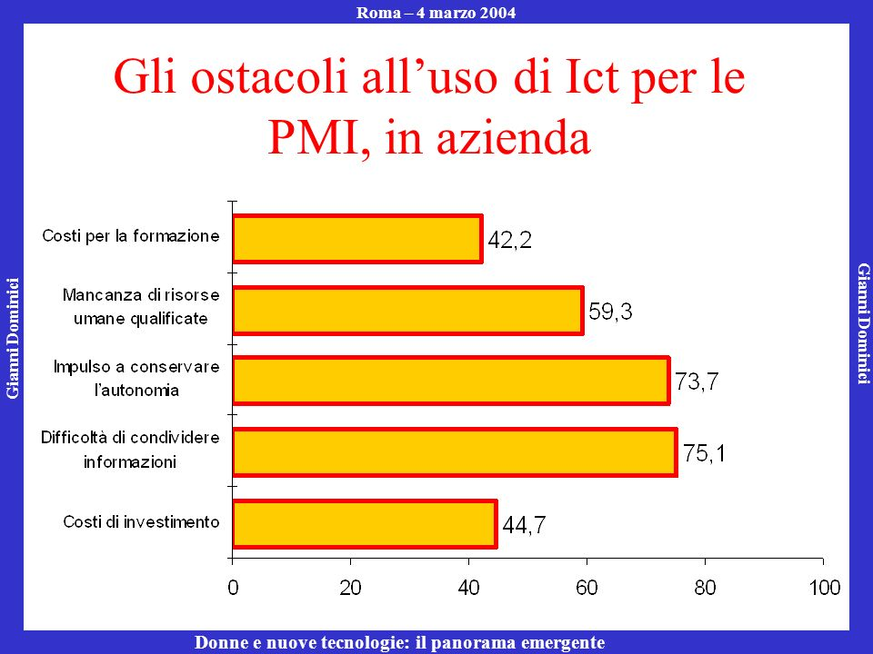Gianni Dominici Roma – 4 marzo 2004 Donne e nuove tecnologie: il panorama emergente Gli ostacoli alluso di Ict per le PMI, in azienda
