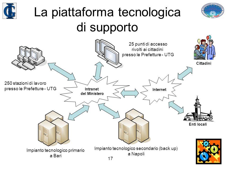 17 La piattaforma tecnologica di supporto 25 punti di accesso rivolti ai cittadini presso le Prefetture - UTG 250 stazioni di lavoro presso le Prefetture - UTG Impianto tecnologico primario a Bari Impianto tecnologico secondario (back up) a Napoli Intranet del Ministero Internet Enti locali Cittadini