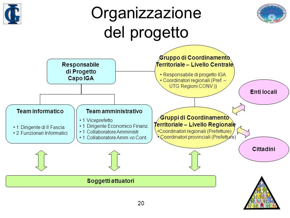 20 Organizzazione del progetto Responsabile di Progetto Capo IGA Team informatico 1 Dirigente di II Fascia 2 Funzionari Informatici Team amministrativo 1 Viceprefetto 1 Dirigente Economico Finanz.