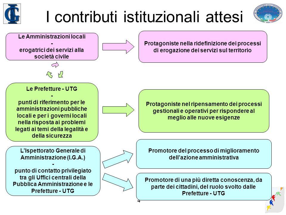 5 Il ruolo dellIGA LAttività Ispettiva Raccolta di informazioni da Prefetture - UTG Dipartimenti del Ministero Ragioneria Generale dello Stato Altre Amministraz ioni LI.G.A.