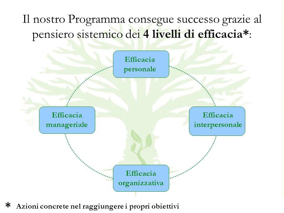 Il nostro Programma consegue successo grazie al pensiero sistemico dei 4 livelli di efficacia* : Efficacia personale Efficacia interpersonale Efficacia manageriale Efficacia organizzativa Azioni concrete nel raggiungere i propri obiettivi *