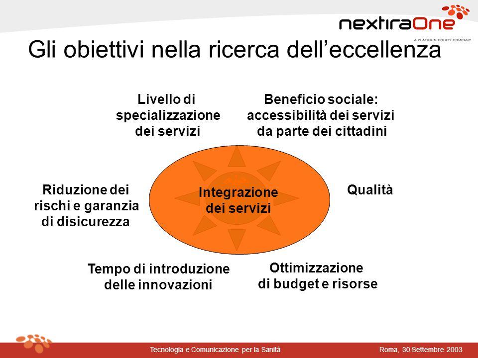 Roma, 30 Settembre 2003Tecnologia e Comunicazione per la Sanità Gli obiettivi nella ricerca delleccellenza Tempo di introduzione delle innovazioni Ben