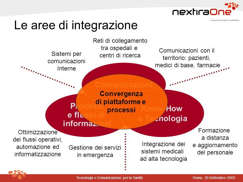 Roma, 30 Settembre 2003Tecnologia e Comunicazione per la Sanità Processi e flussi di informazioni Le aree di integrazione Comunicazioni Know-How e Tec