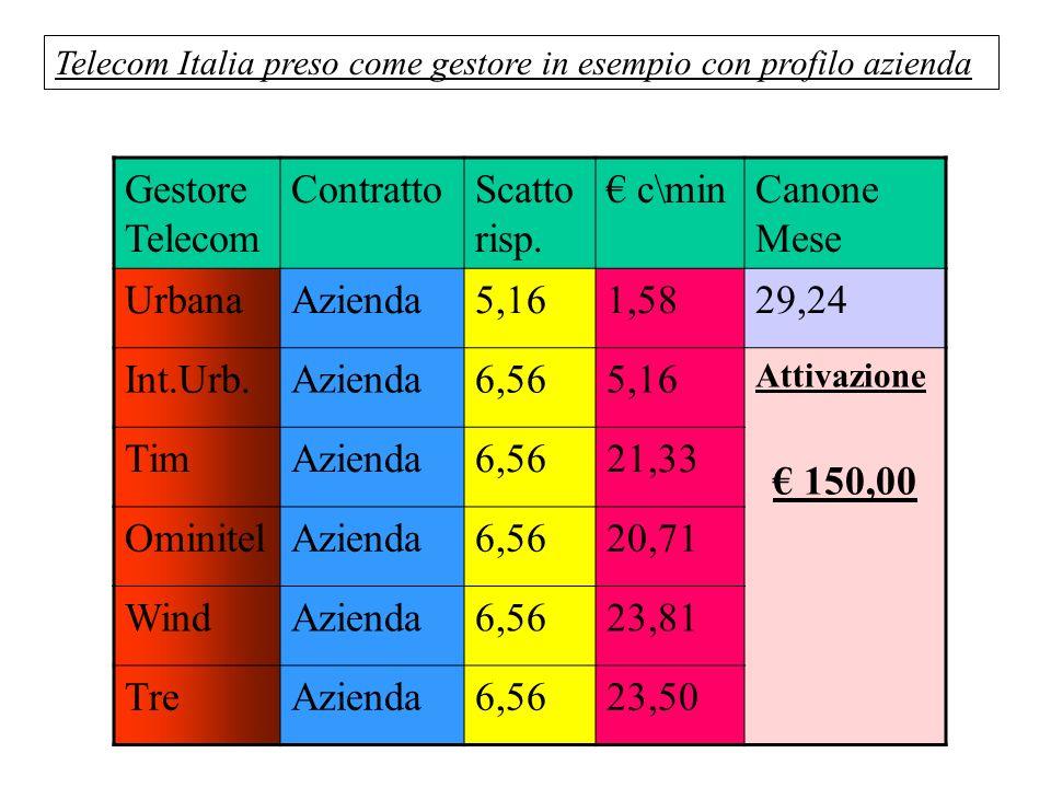 Telecom Italia preso come gestore in esempio con profilo azienda Gestore Telecom ContrattoScatto risp. c\minCanone Mese UrbanaAzienda5,161,5829,24 Int