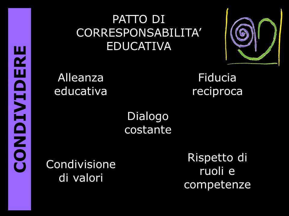 PATTO DI CORRESPONSABILITA EDUCATIVA Alleanza educativa Fiducia reciproca Dialogo costante Rispetto di ruoli e competenze Condivisione di valori