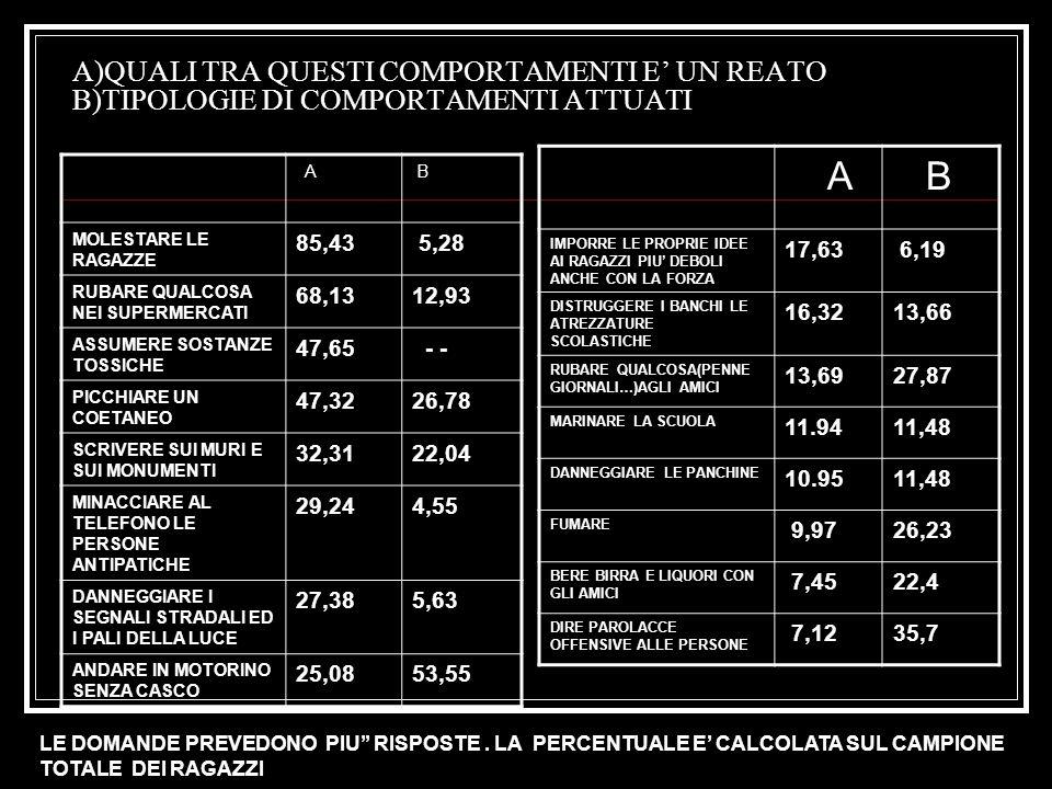 A)QUALI TRA QUESTI COMPORTAMENTI E UN REATO B)TIPOLOGIE DI COMPORTAMENTI ATTUATI A B MOLESTARE LE RAGAZZE 85,43 5,28 RUBARE QUALCOSA NEI SUPERMERCATI