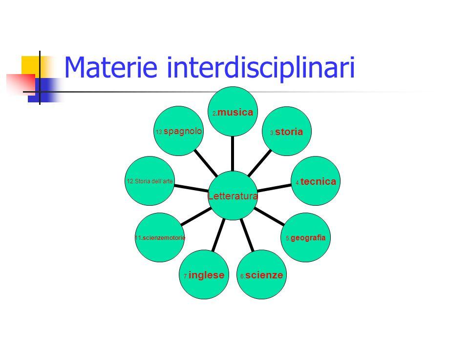 Colloquio interdisciplinare Moccia Ludovica 3°A Scuola Gaetano Salvemini Anno 2009/2010