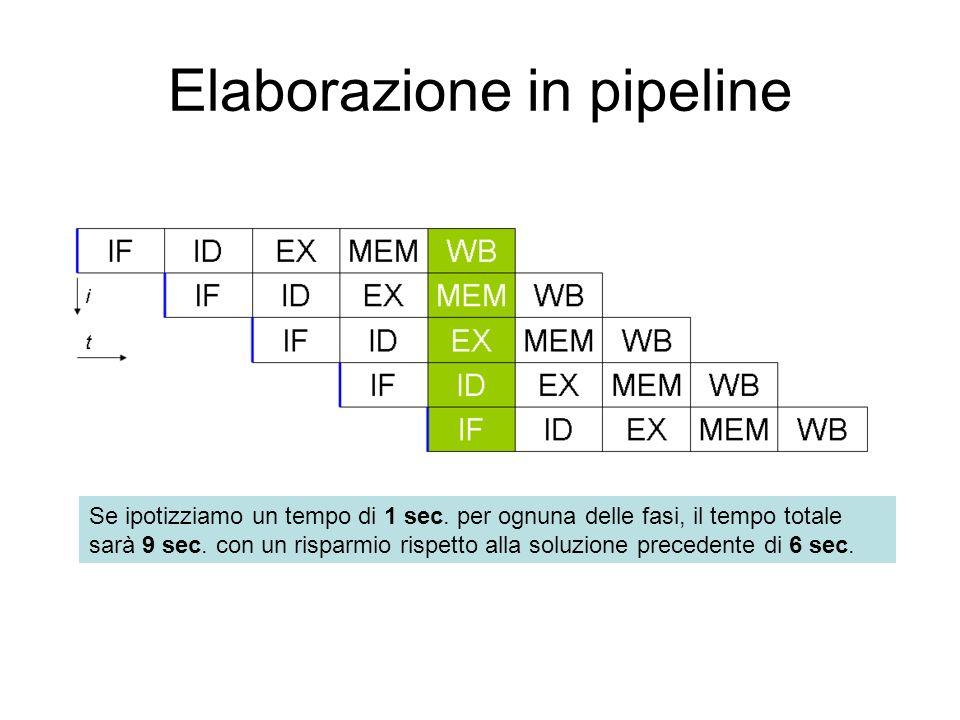 Elaborazione in pipeline Se ipotizziamo un tempo di 1 sec.