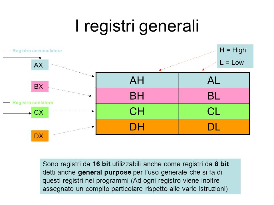 I registri generali AHAL BHBL CHCL DHDL AX BX CX DX Sono registri da 16 bit utilizzabili anche come registri da 8 bit detti anche general purpose per luso generale che si fa di questi registri nei programmi (Ad ogni registro viene inoltre assegnato un compito particolare rispetto alle varie istruzioni) Registro accumulatore Registro contatore H = High L = Low