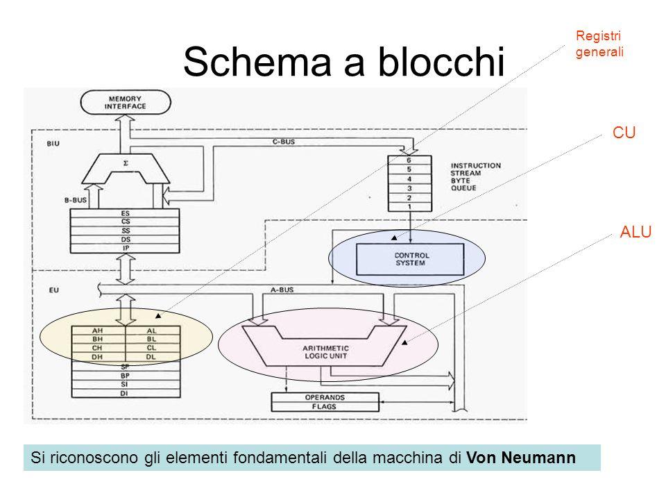Schema a blocchi Si riconoscono gli elementi fondamentali della macchina di Von Neumann Registri generali CU ALU