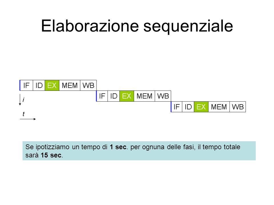 Elaborazione sequenziale Se ipotizziamo un tempo di 1 sec.
