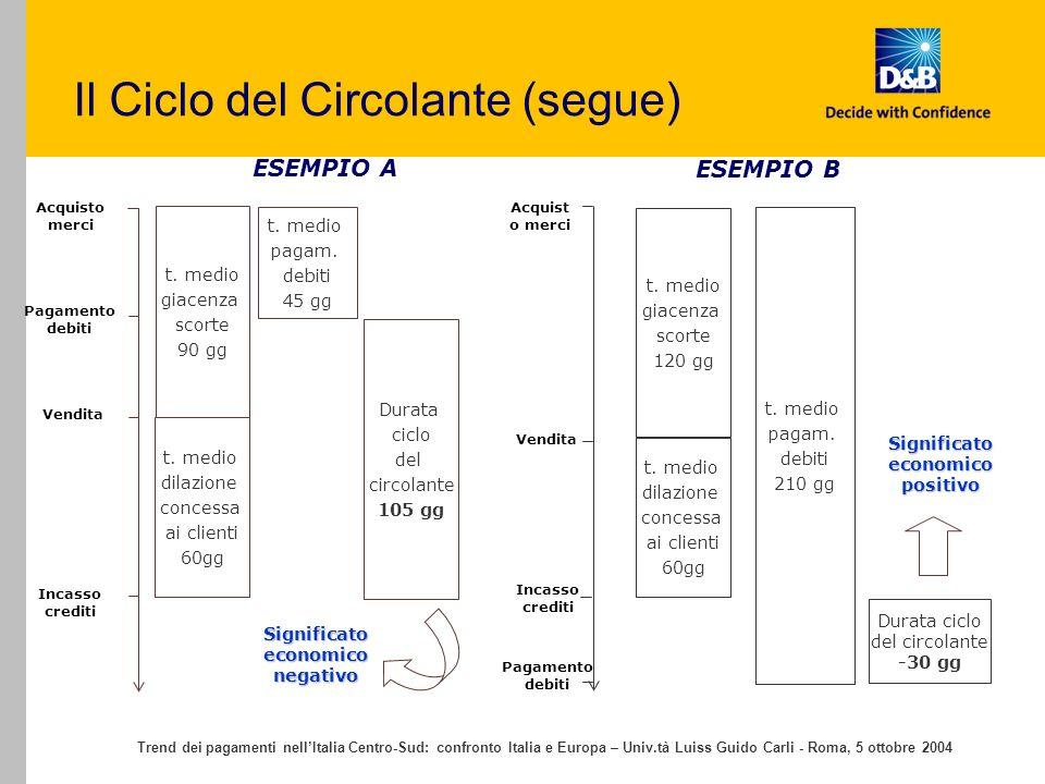 Trend dei pagamenti nellItalia Centro-Sud: confronto Italia e Europa – Univ.tà Luiss Guido Carli - Roma, 5 ottobre 2004 Il Ciclo del Circolante (segue) t.