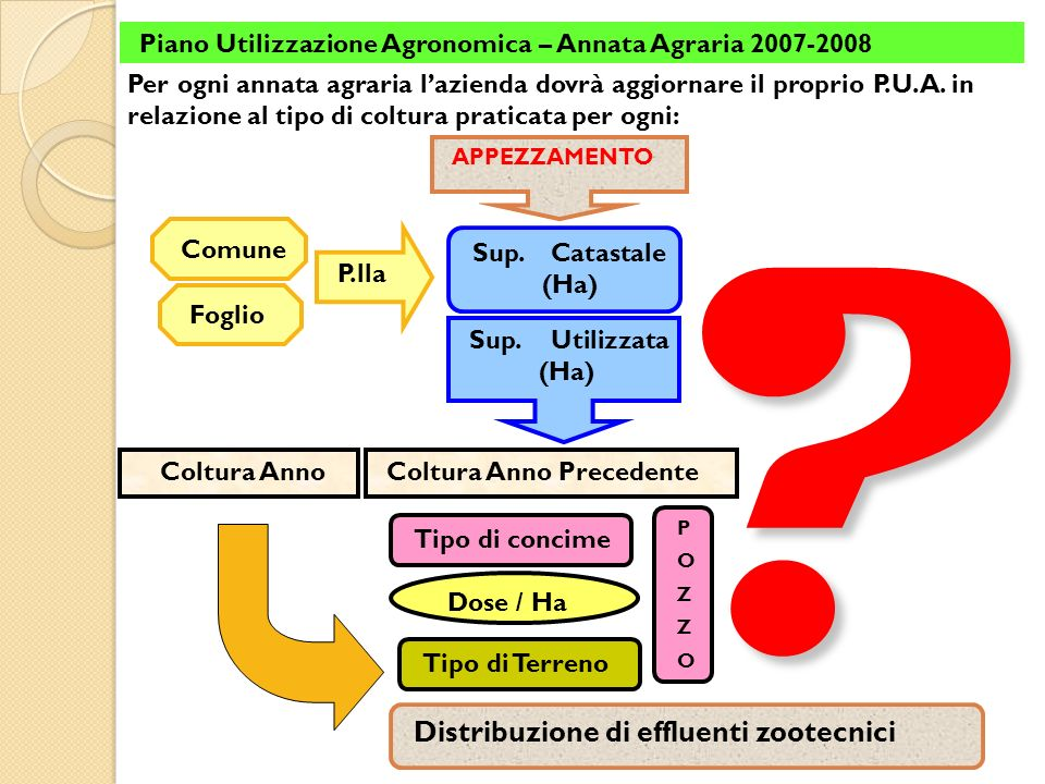 Piano Utilizzazione Agronomica – Annata Agraria 2007-2008 Per ogni annata agraria lazienda dovrà aggiornare il proprio P.U.A. in relazione al tipo di