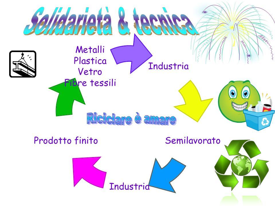 Industria Semilavorato Industria Prodotto finito Metalli Plastica Vetro Fibre tessili