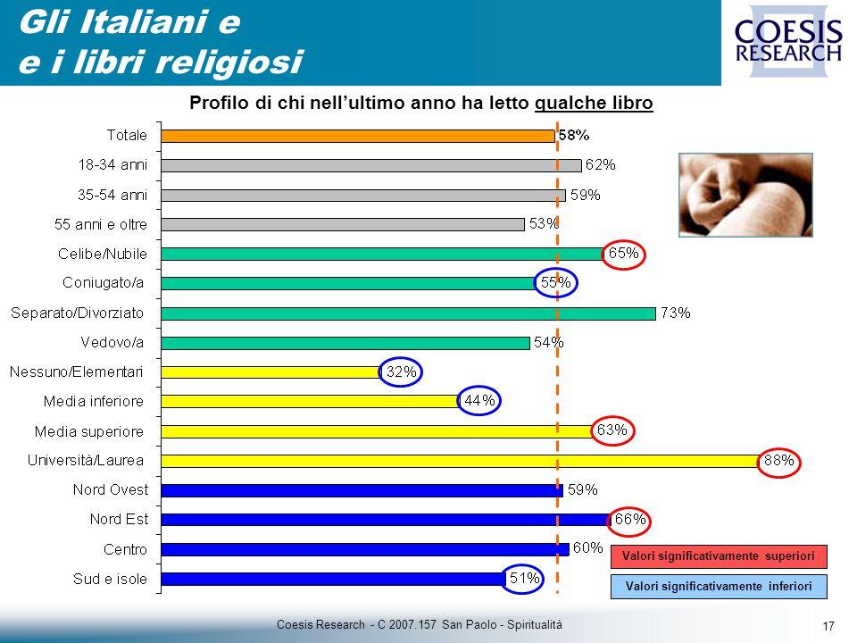 17 Coesis Research - C 2007.157 San Paolo - Spiritualità Gli Italiani e e i libri religiosi Valori significativamente superiori Valori significativamente inferiori Profilo di chi nellultimo anno ha letto qualche libro