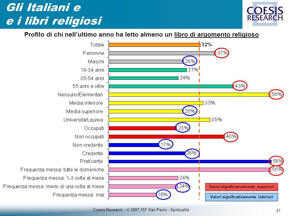 21 Coesis Research - C 2007.157 San Paolo - Spiritualità Gli Italiani e e i libri religiosi Valori significativamente superiori Valori significativamente inferiori Profilo di chi nellultimo anno ha letto almeno un libro di argomento religioso