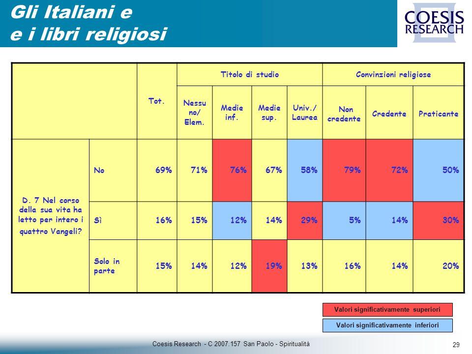 29 Coesis Research - C 2007.157 San Paolo - Spiritualità Gli Italiani e e i libri religiosi Tot.