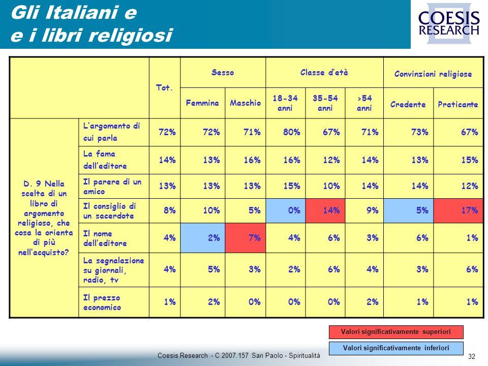 32 Coesis Research - C 2007.157 San Paolo - Spiritualità Gli Italiani e e i libri religiosi Tot.