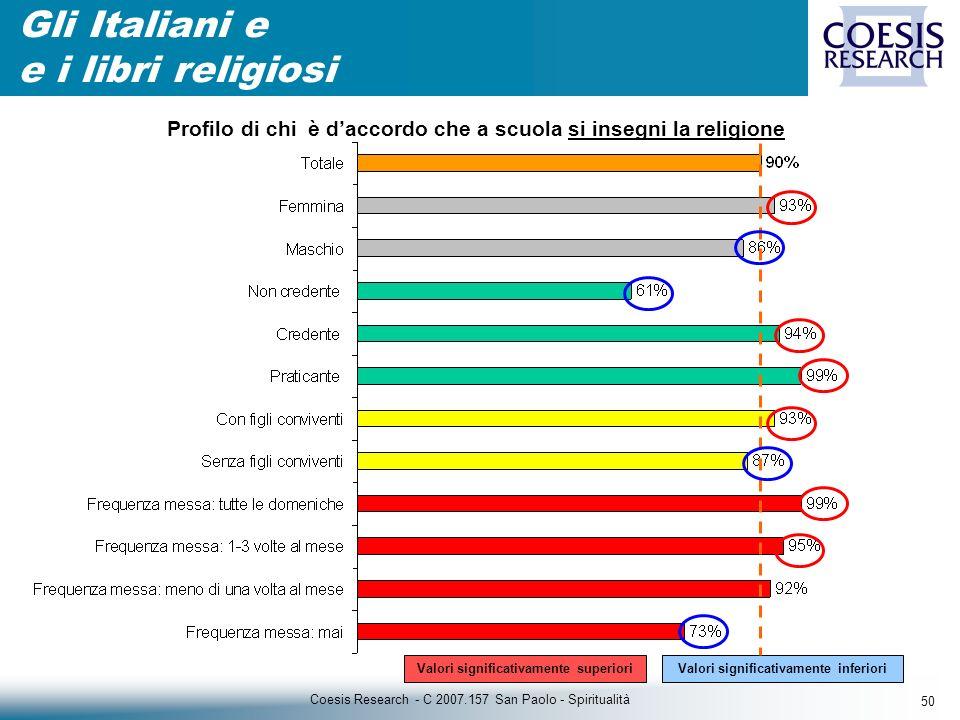 50 Coesis Research - C 2007.157 San Paolo - Spiritualità Gli Italiani e e i libri religiosi Valori significativamente inferiori Profilo di chi è daccordo che a scuola si insegni la religione Valori significativamente superiori