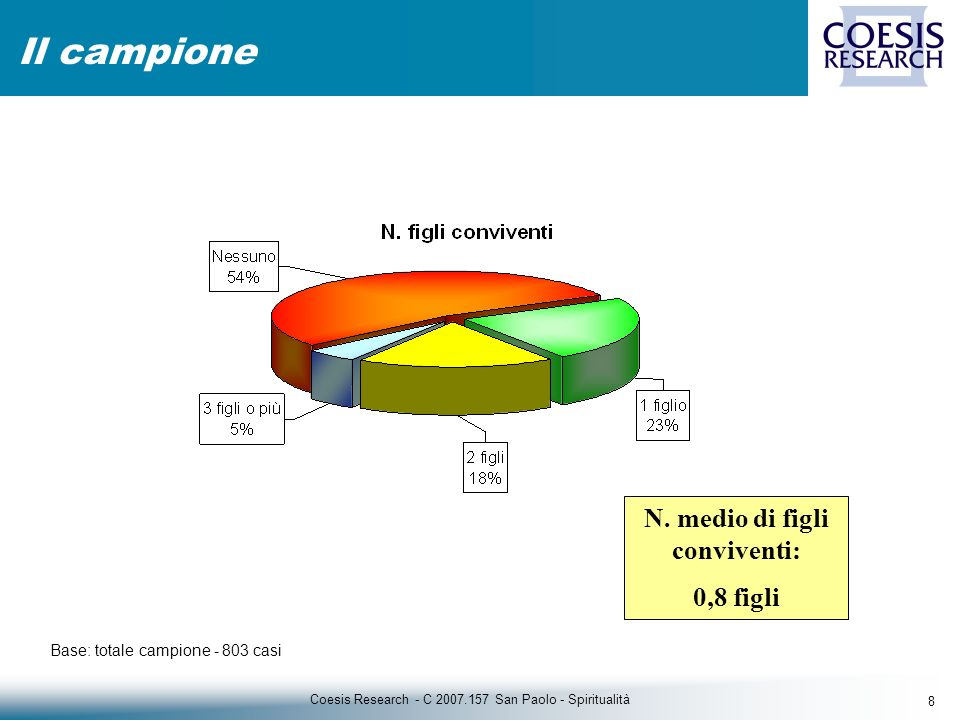 8 Coesis Research - C 2007.157 San Paolo - Spiritualità Il campione Base: totale campione - 803 casi N.