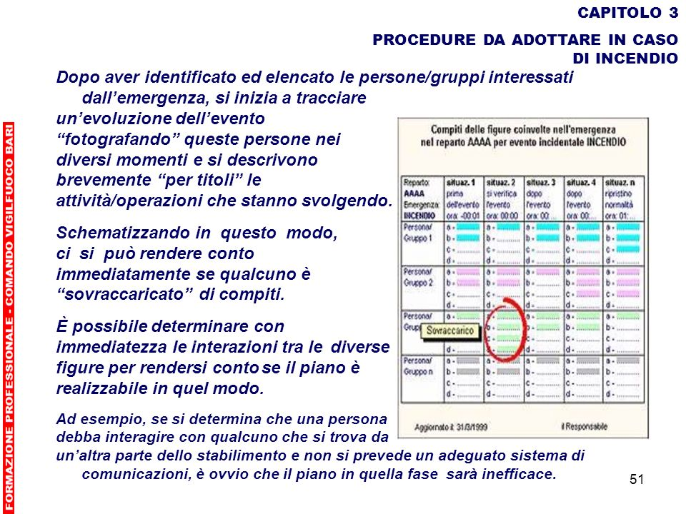 51 CAPITOLO 3 PROCEDURE DA ADOTTARE IN CASO DI INCENDIO Dopo aver identificato ed elencato le persone/gruppi interessati dallemergenza, si inizia a tr