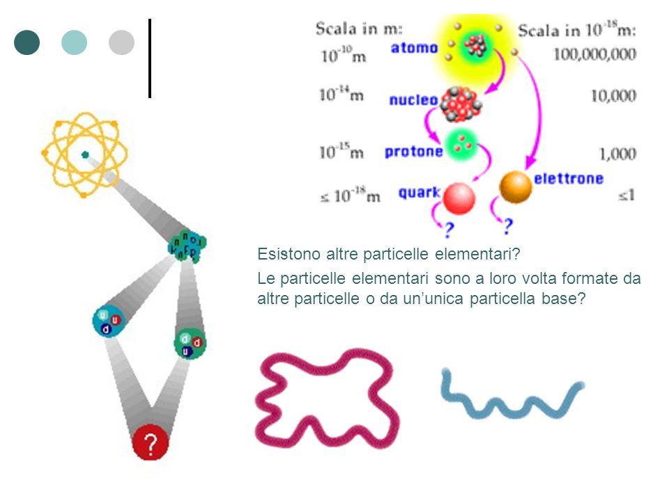 Esistono altre particelle elementari? Le particelle elementari sono a loro volta formate da altre particelle o da ununica particella base?