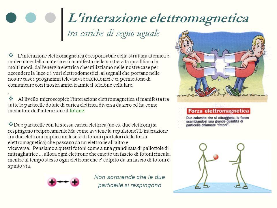 Non sorprende che le due particelle si respingono L'interazione elettromagnetica tra cariche di segno uguale L'interazione elettromagnetica è responsa