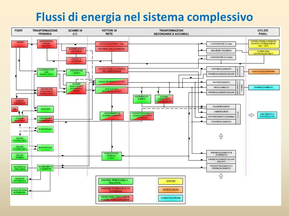 Flussi di energia nel sistema complessivo