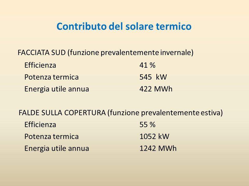 Contributo del solare termico FACCIATA SUD (funzione prevalentemente invernale) Efficienza 41 % Potenza termica 545 kW Energia utile annua 422 MWh FALDE SULLA COPERTURA (funzione prevalentemente estiva) Efficienza 55 % Potenza termica 1052 kW Energia utile annua 1242 MWh