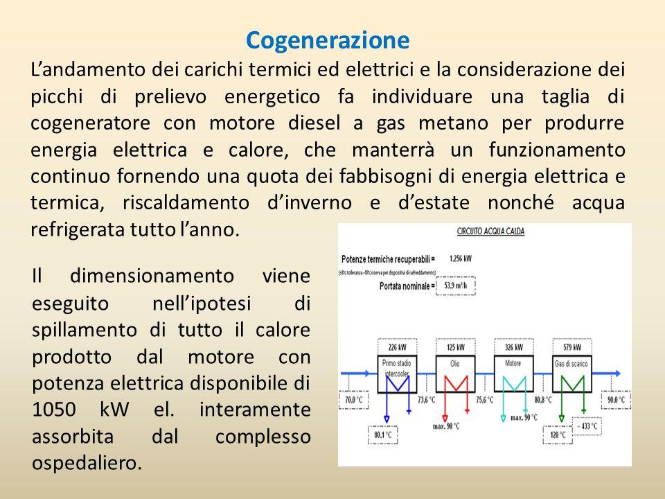 Cogenerazione Landamento dei carichi termici ed elettrici e la considerazione dei picchi di prelievo energetico fa individuare una taglia di cogenerat