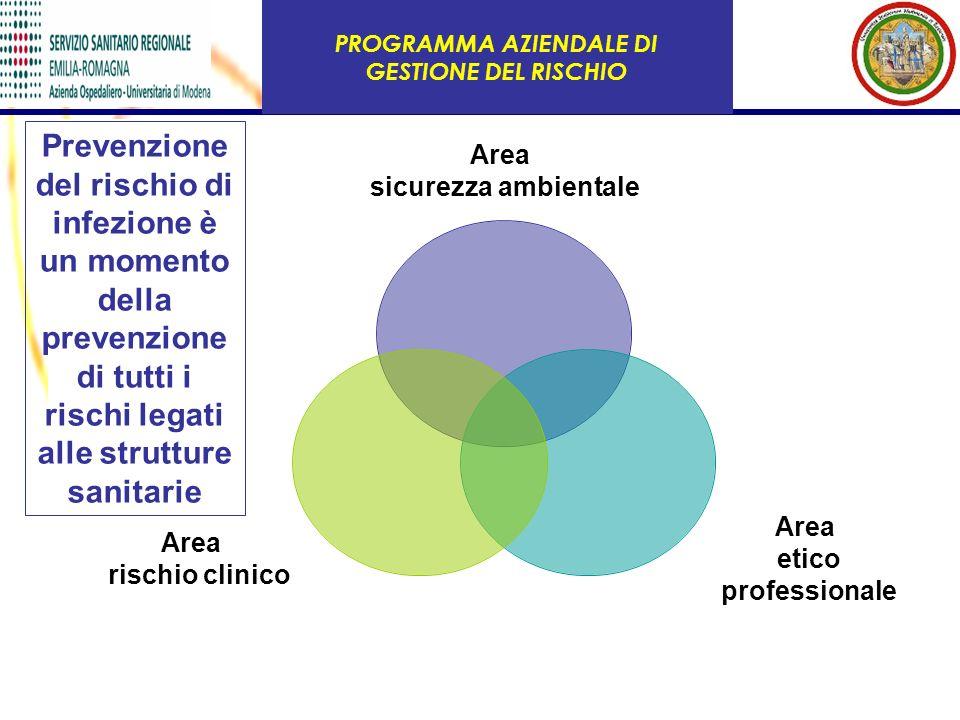 PROGRAMMA AZIENDALE DI GESTIONE DEL RISCHIO Area sicurezza ambientale Area etico professionale Area rischio clinico Prevenzione del rischio di infezio