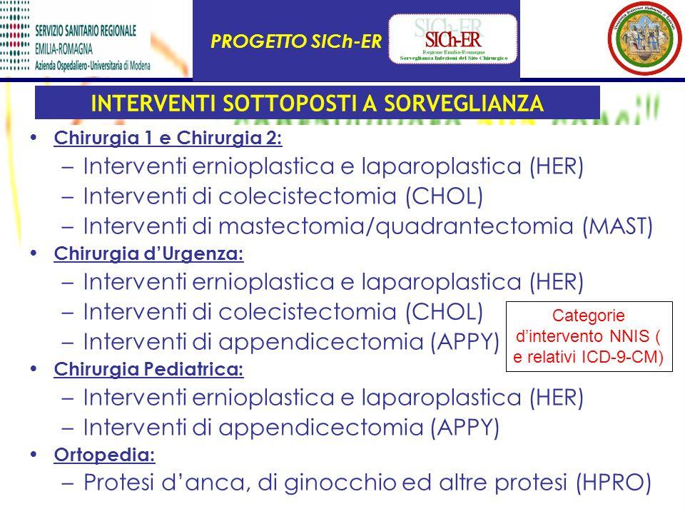 INTERVENTI SOTTOPOSTI A SORVEGLIANZA Chirurgia 1 e Chirurgia 2: –Interventi ernioplastica e laparoplastica (HER) –Interventi di colecistectomia (CHOL)