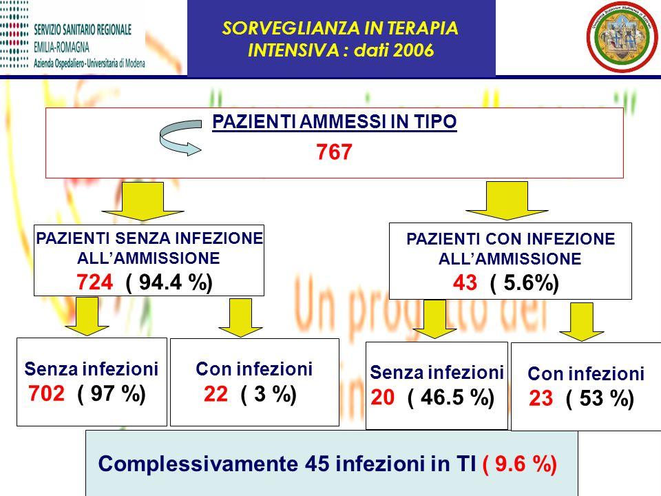 PAZIENTI AMMESSI IN TIPO 767 PAZIENTI SENZA INFEZIONE ALLAMMISSIONE 724 ( 94.4 %) Senza infezioni 702 ( 97 %) Complessivamente 45 infezioni in TI ( 9.