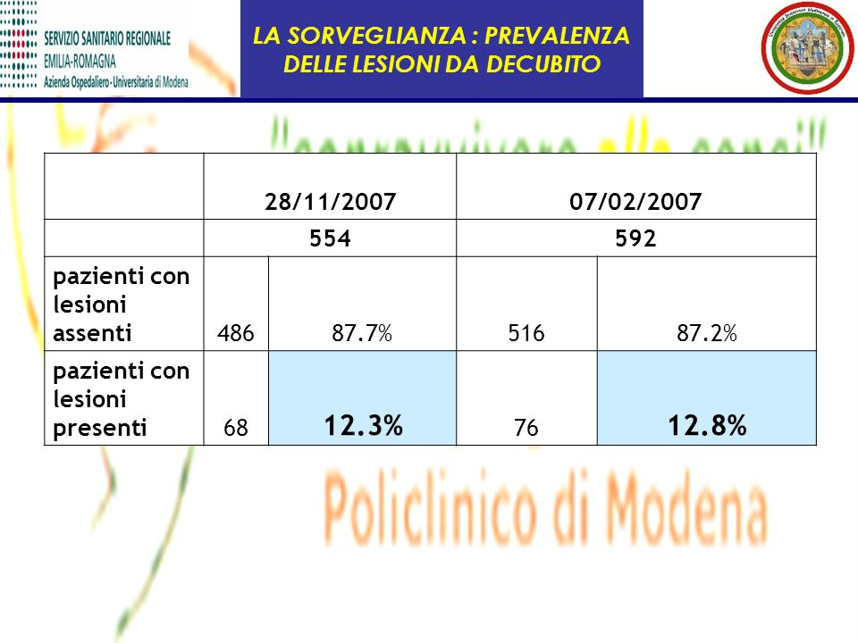 LA SORVEGLIANZA : PREVALENZA DELLE LESIONI DA DECUBITO 28/11/200707/02/2007 554592 pazienti con lesioni assenti48687.7%51687.2% pazienti con lesioni p