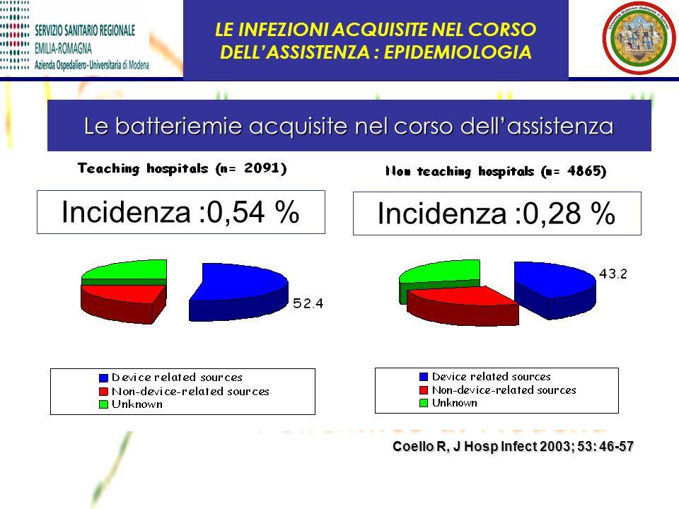 Coello R, J Hosp Infect 2003; 53: 46-57 LE INFEZIONI ACQUISITE NEL CORSO DELLASSISTENZA : EPIDEMIOLOGIA Le batteriemie acquisite nel corso dellassiste